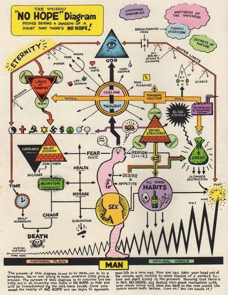 Robert crumb Sogenius NoHope Diagram