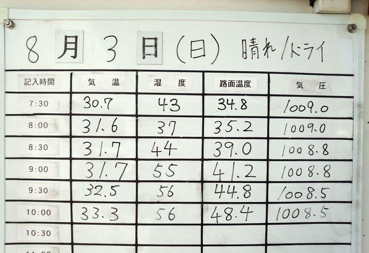 筑波サーキット、気温33℃! Tukuba Circuit