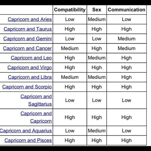 Capricorns are the best... Lol maybe we don't get along with everyone but we're the best